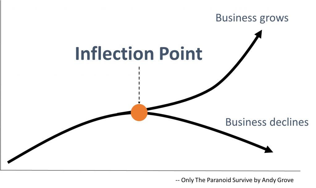 Inflection Point Graphic
