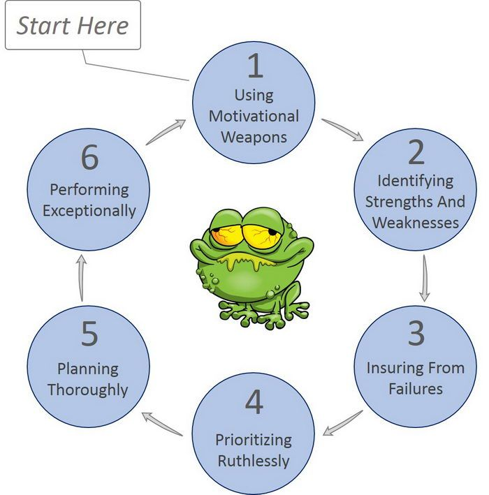 The 5am club (Sharma)…Eat that Frog (Tracy)…Make before you Manage (Ferriss)