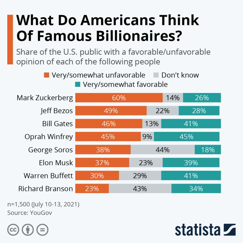 What do Americans think of famous Billionaires?